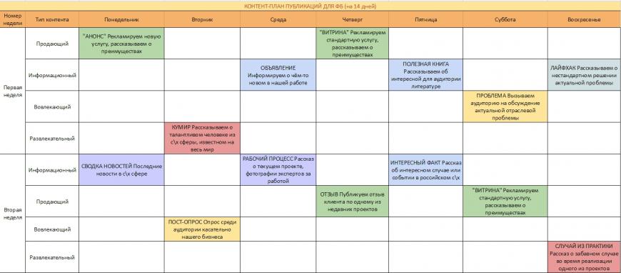 7 советов для разработки контент-плана с учетом SEO-продвижения